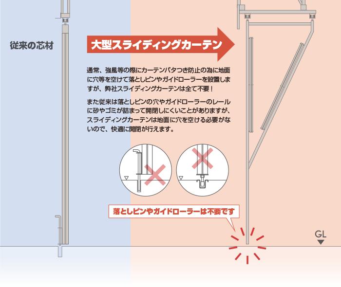スライディングカーテン図解